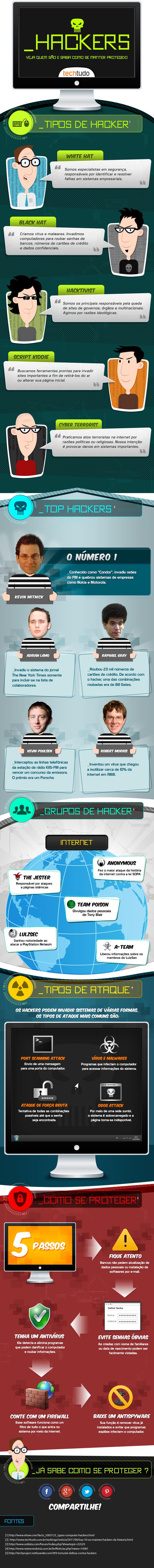 infografico-portal-tailandia-tipos-de-hackers