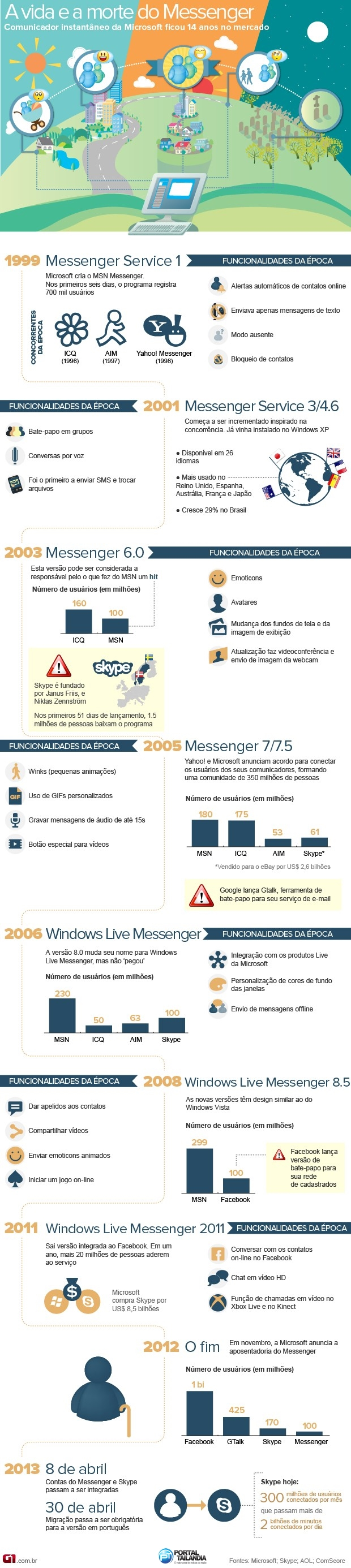 msn-historia-infografico