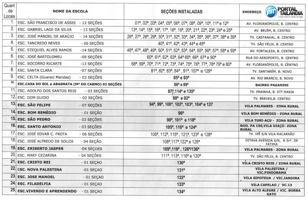 Locais de votação em Tailândia/PA