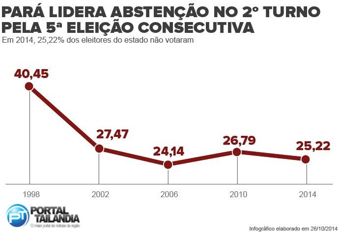 abstencaopa_pa-recorde-portal