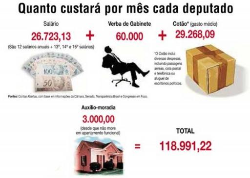 O quadro se refere a quanto custa hoje – o salário vai subir R$ 5 mil e chegará a R$ 33,7 mil (arte: zh.clicrbs.com.br)