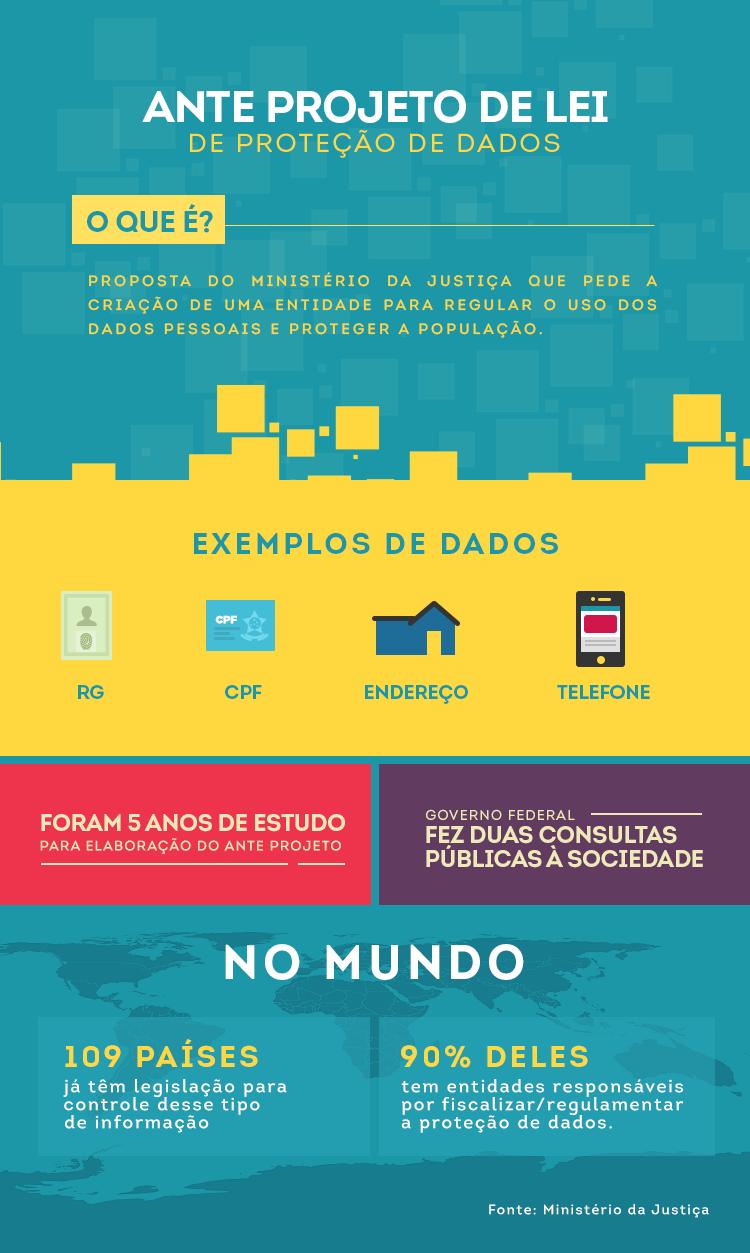 infogrfico04.11AnteProjetoDeLeideProteodeDados